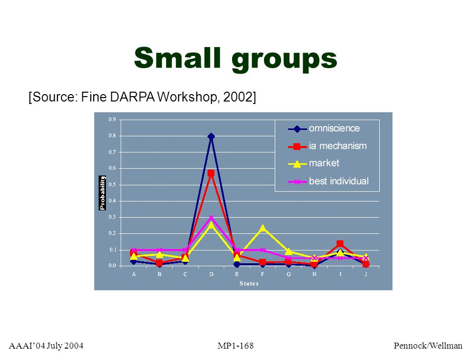 Small groups [Source: Fine DARPA Workshop, 2002] AAAI'04 July 2004